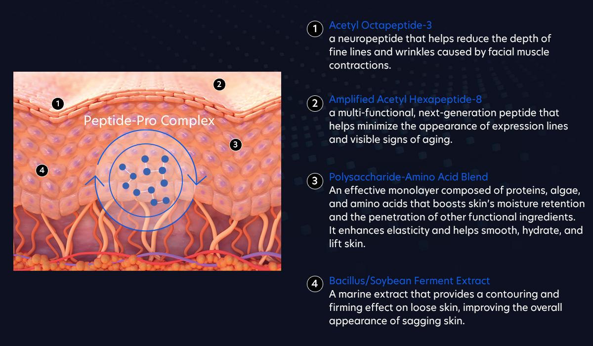 Peptide-Pro Complex